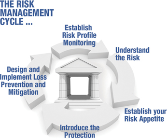 The PB Risk Management Cycle Diagram